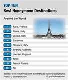 images of Best Places For Honeymoon In The World